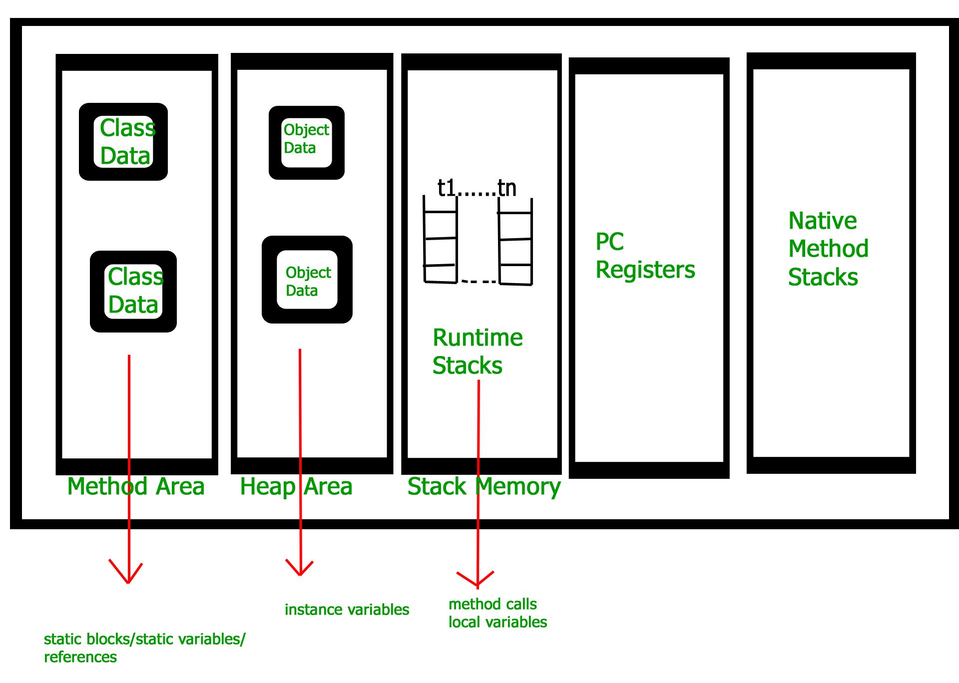 jvm architecture diagram uml class template design how works geeksforgeeks jvm2