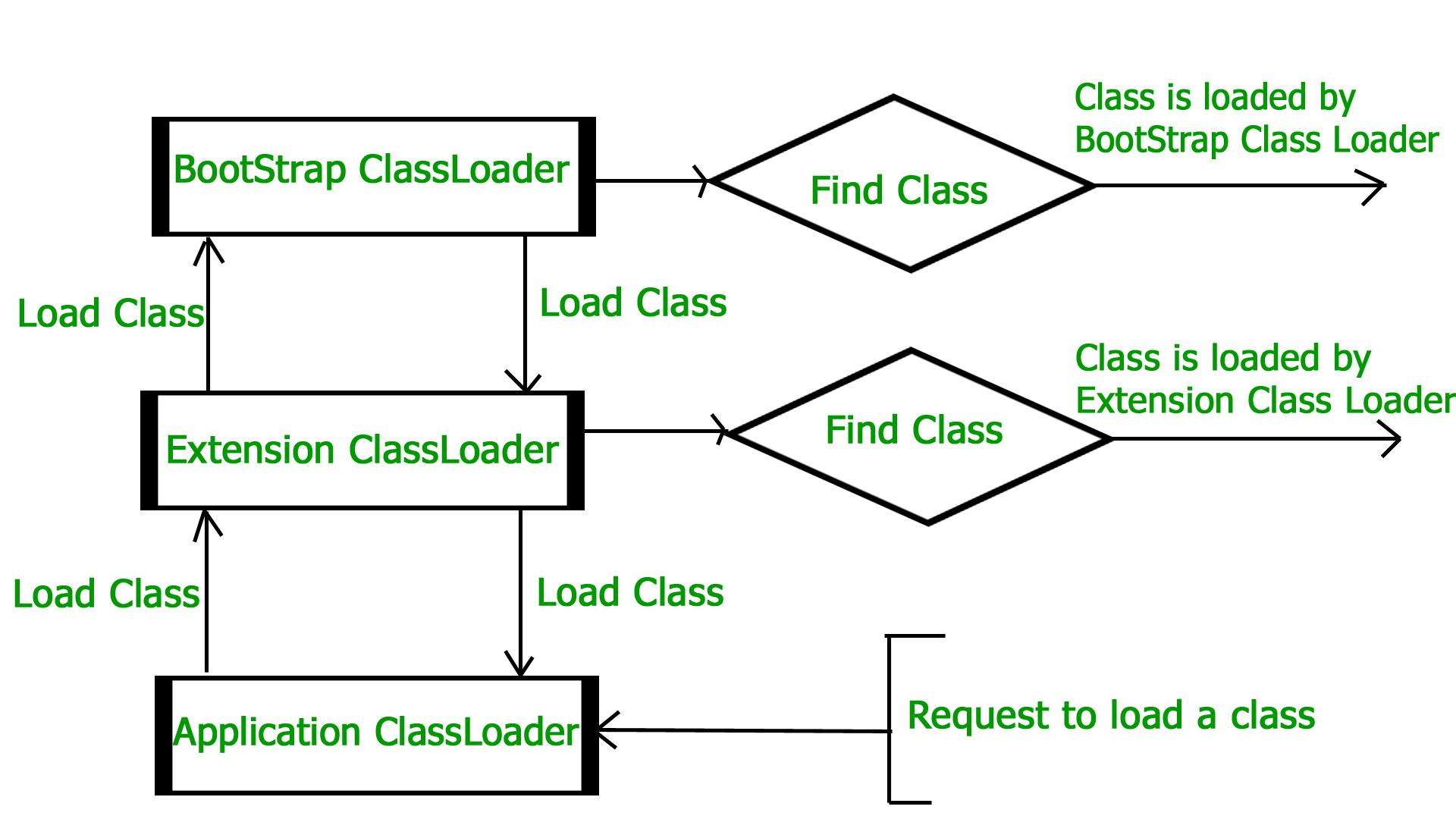 jvm architecture diagram 2005 suzuki eiger 400 wiring how works geeksforgeeks