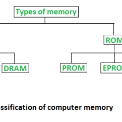 What Is Computer Explain With Block Diagram Fender Telecaster Wiring 3 Way Types Of Memory Ram And Rom Geeksforgeeks Two Basic Type Primary Volatile Secondary Non Random Access
