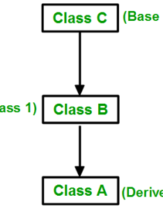 Multilevel inheritance in this type of  derived class is created from another also  geeksforgeeks rh