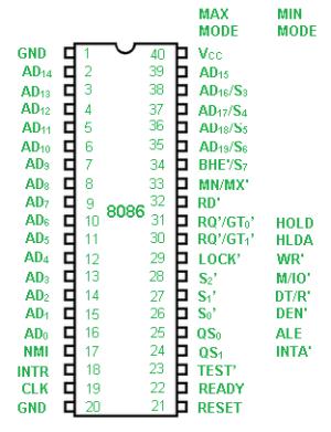 Pin diagram of 8086 microprocessor  GeeksforGeeks