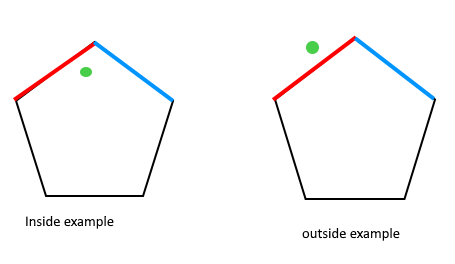 How to check if a given point lies inside or outside a