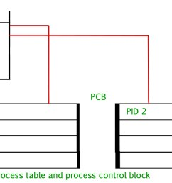 operating system process table and process control block pcb process control block diagram wikipedia process control block diagram [ 1920 x 1080 Pixel ]