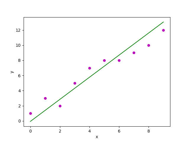 Simple Linear Regression: How It works? (Python