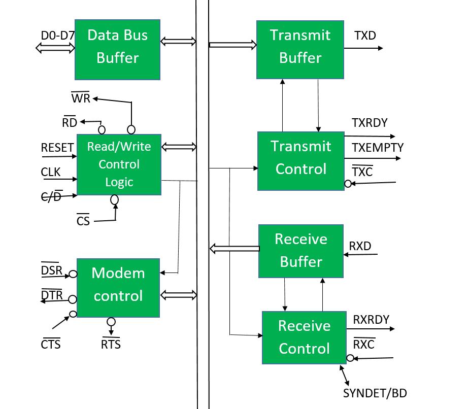 computer architecture block diagram lennox gcs16 953 wiring microprocessor 8251 usart geeksforgeeks of