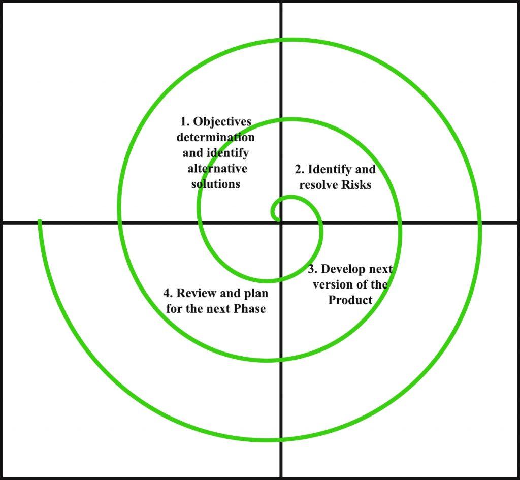 different diagrams in software engineering kawasaki bayou 220 battery wiring diagram spiral model geeksforgeeks