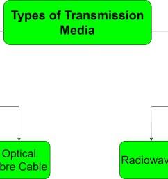 basic lan diagram for wireles work [ 3038 x 1042 Pixel ]