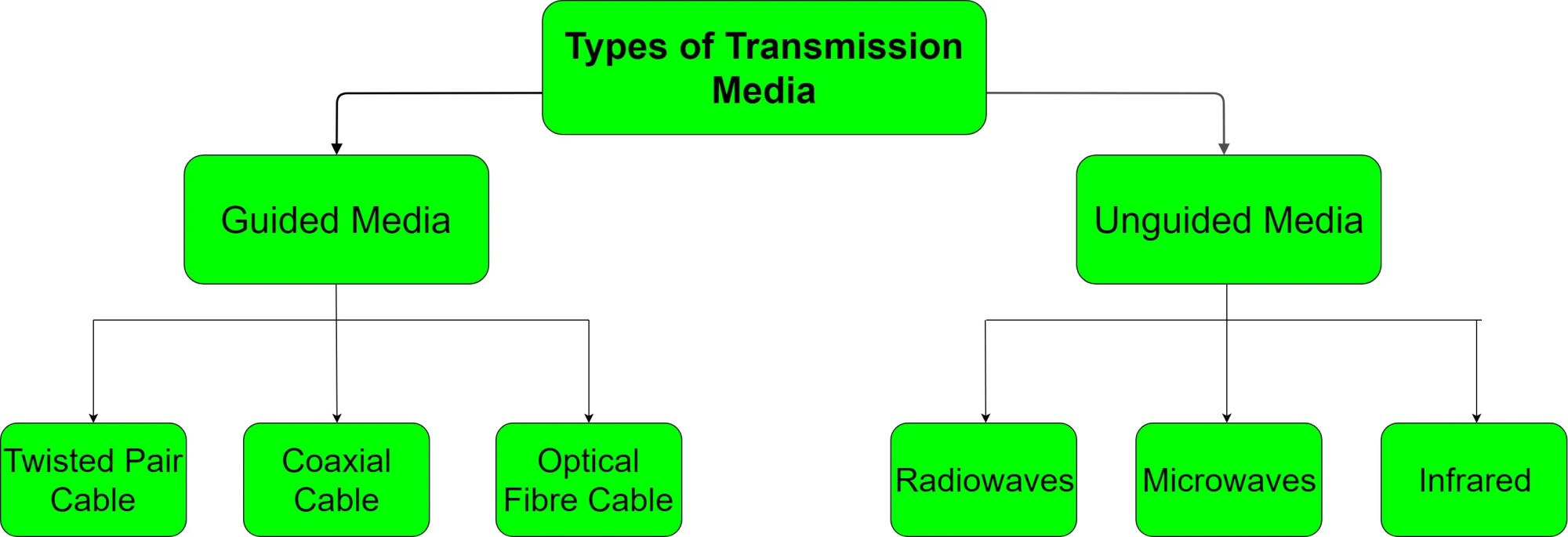 hight resolution of basic lan diagram for wireles work