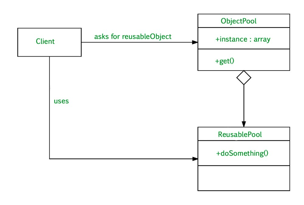medium resolution of object pool design pattern