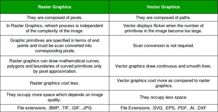 vector vs raster graphics