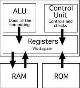 Mikroişlemci hafıza cpu rom ram hdd sdd sram eprom çip, Mikroişlemciler