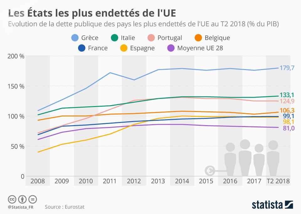 Les Etats les plus endettés de l'UE