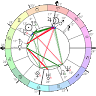 Astrodox Astrology icon