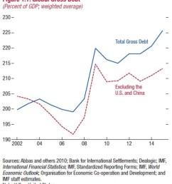 imf global debt rises to all time high 152tn [ 900 x 1015 Pixel ]