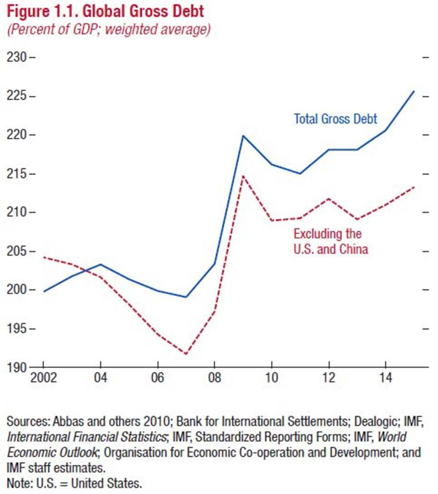 medium resolution of imf global debt rises to all time high 152tn