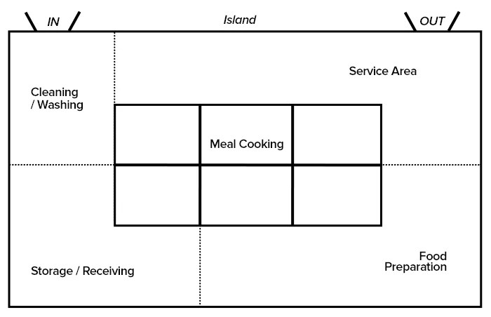Restaurant Kitchen Layouts Optimize Your Commercial Kitchen