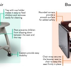 Seat High Chair Round Corner Types Of Restaurant Chairs Booster Seats Webstaurantstore While Each Option Comes With Its Own Features And Benefits Are More Suitable For Infants Great Toddlers