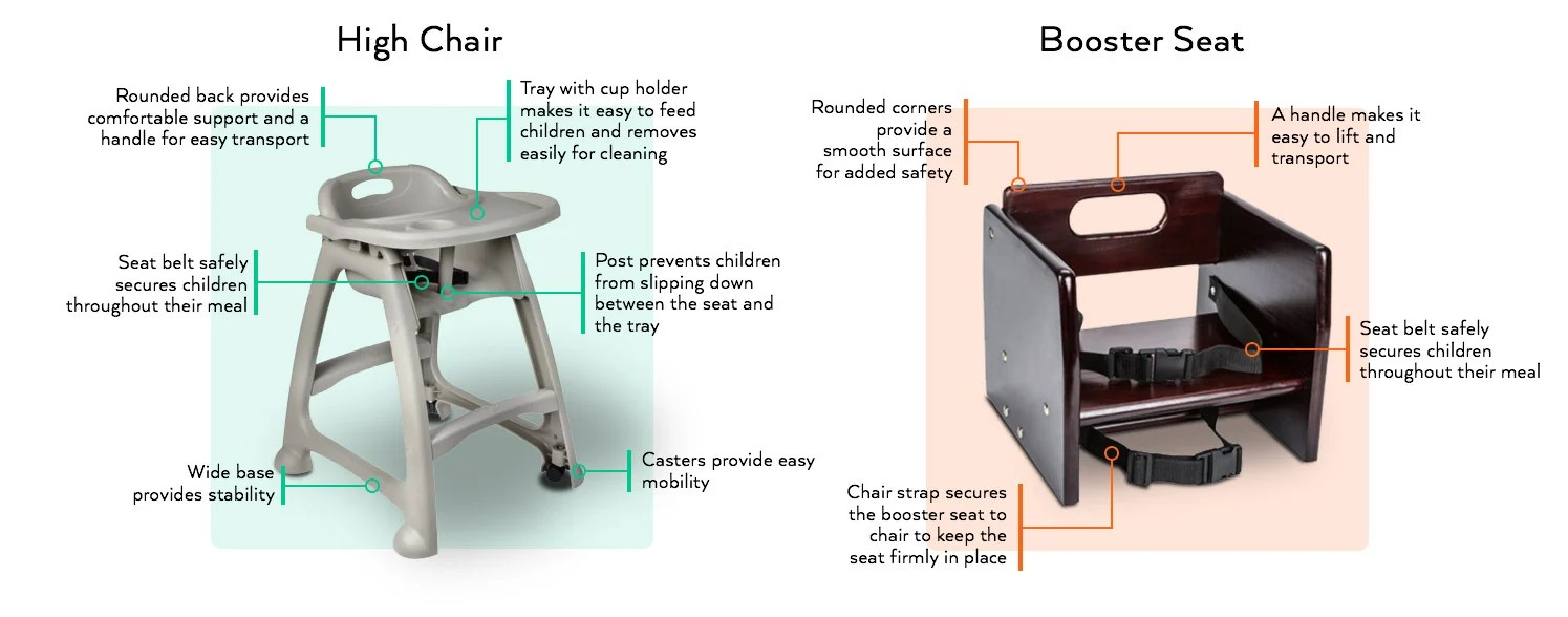 Booster High Chair Seat Types Of Restaurant High Chairs Booster Seats Webstaurantstore