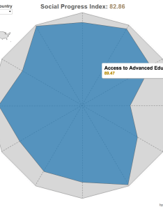 Use radar charts to compare dimensions over several metrics tableau software also rh