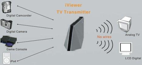 iViewer HTM 9000