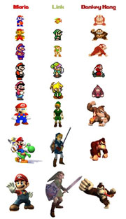 Nintendo Character Evolution Shows How Compute Graphics Have Evolved