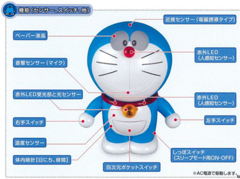 Bandai Doraemon My Communication Robot