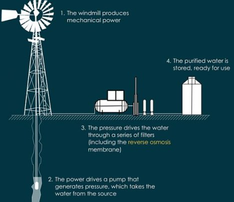 Eco: Aeolus Uses Wind Energy To Desalinate Water