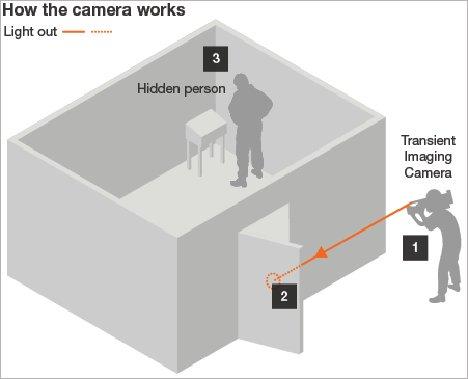 MIT Laser Camera Can See Around Corners