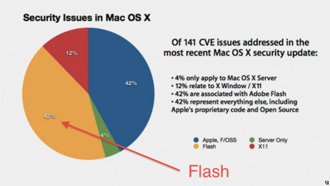 Latest Apple OS X update comprises of nearly half Adobe Flash fixes
