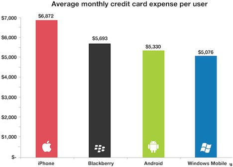 iPhone users spend most with their credit cards among other smartphone owners