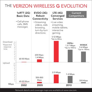 Verizon 4G Network Starts This Sunday