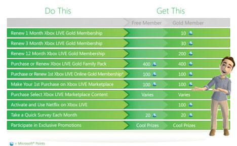 Xbox Live Rewards Program Goes Live