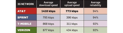 AT&T download speeds seem fastest among rivals