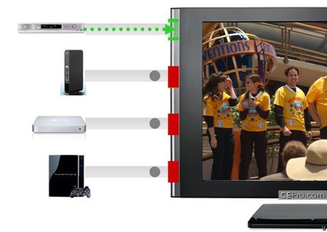 Samsung TVs get InstaPort technology