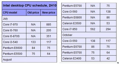 Intel working to release new CPUs this year