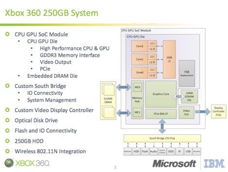 Microsoft Xbox 360 250GB SoC Detailed