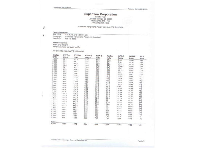 Dyno Sheets Howard's Inc. Coudersport, PA (814) 274-9800