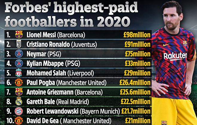 Messi. Messi trở thành tỷ phú. Bóng đá. Bong da hom nay   TTVH Online