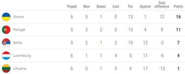 Klasemen sementara Grup B Kualifikasi EURO 2020 (c) UEFA.com