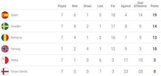 Klasemen sementara Grup F Kualifikasi EURO 2020 (c) UEFA.com