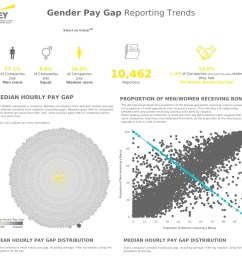 these dashboards help their audience explore the uk gender pay gap a distinctive and valuable experience that also gives ey an authoritative voice on gender  [ 1168 x 1161 Pixel ]