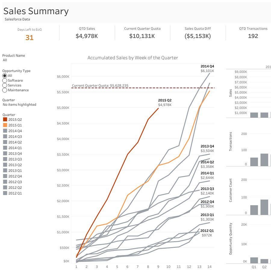 Start analyzing sales data with Tableau to empower your