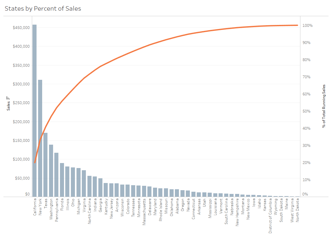 hight resolution of this pareto chart shows that roughly 20 of all sales are coming from the state of california