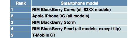 RIM More Popular Than Apple