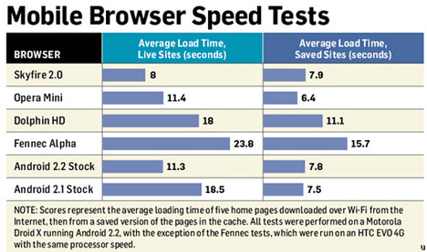 Which Android browser is the fastest?