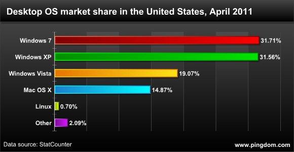 Desktop OS market share United States April 2011