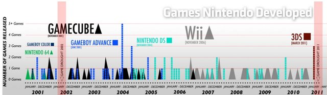 Nintendo games drought chart