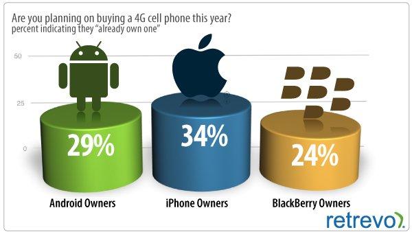 4G survey