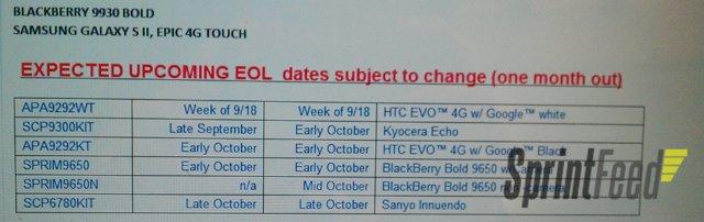Sprint EOL listing