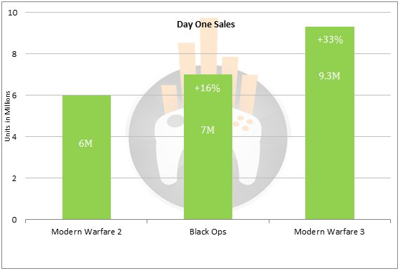 Call of Duty sales figures
